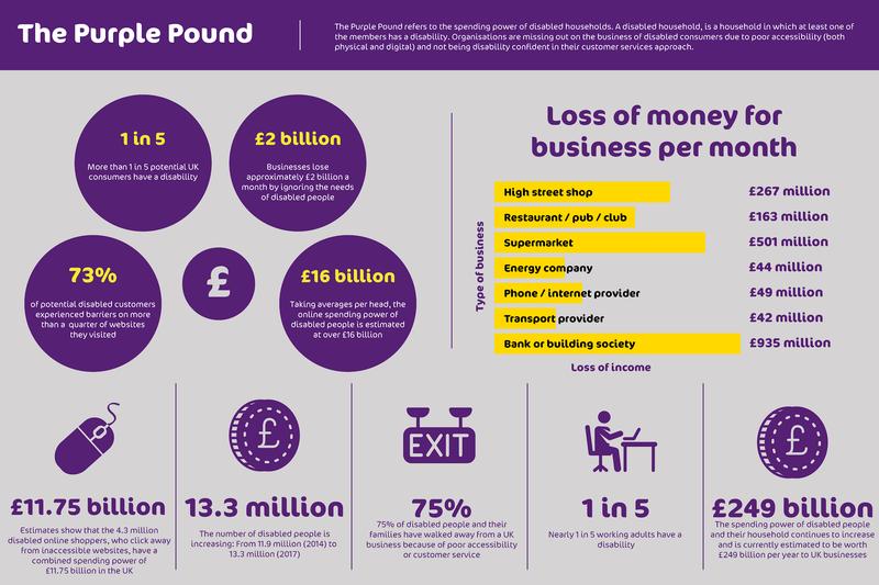 Purple Pound infographic