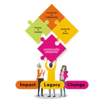 Infographic shows four jigaw peices demonstrating the core ethos of the group. Curious and Creative, Connected and Collaborative, Authentic and Brave the fourth jigsaw peice reads community catalysts the words impact, legacy and change sit at the bottom of the image